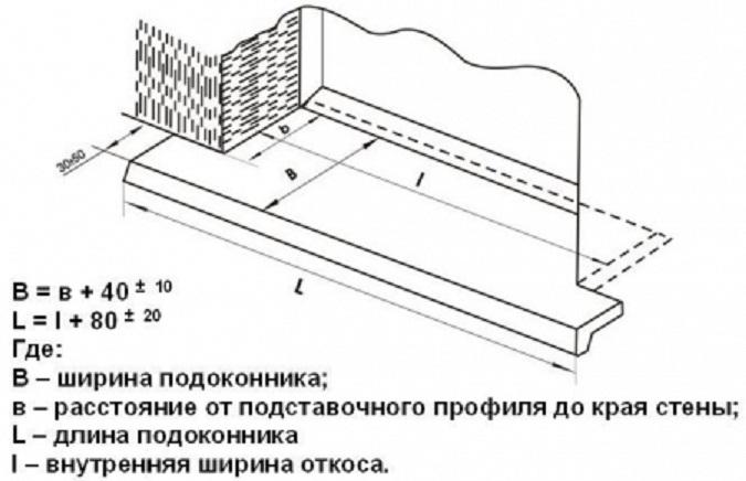 замеры пластикового подоконника для монтажа