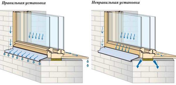 правильная и неправильная установка отлива на окно